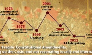 "Bahrain: ""Fragile"" Constitutional Amendments, boosting up the Crisis, and not resonating locally and internationally"