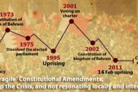 البحرين: تعديلات دستورية هشة لا تجد صدى محليا او دوليا